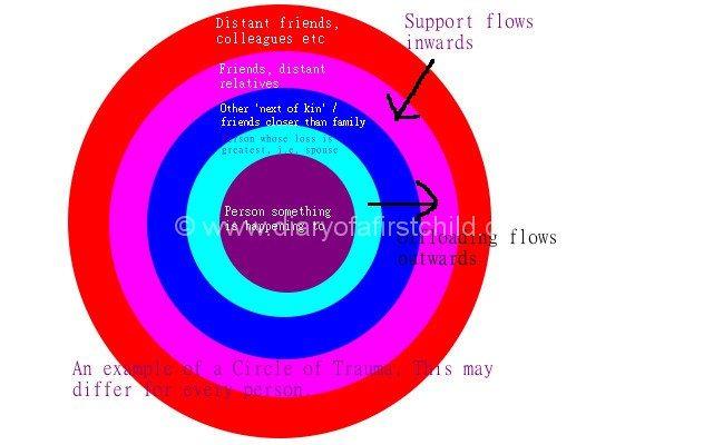 circle of trauma