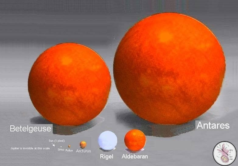 Planets sizes